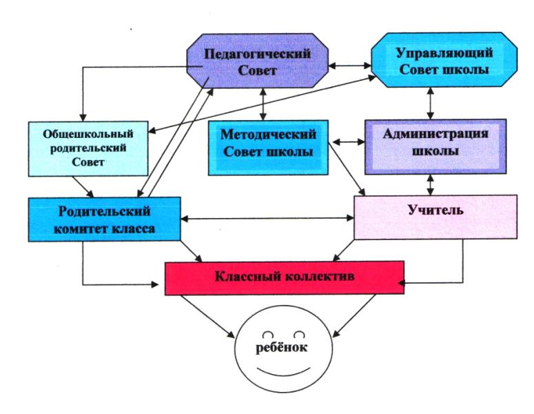 Схема взаимодействия всех